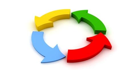Le cycle sans fin des émotions / pensées (image Google)